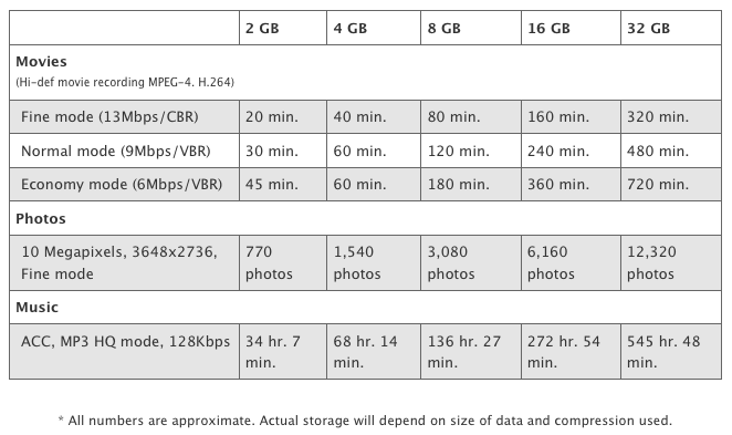 SD Card Capcity chart