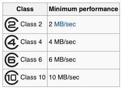 SD Card Speed Class Rating